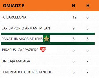 Top-16, 12 games